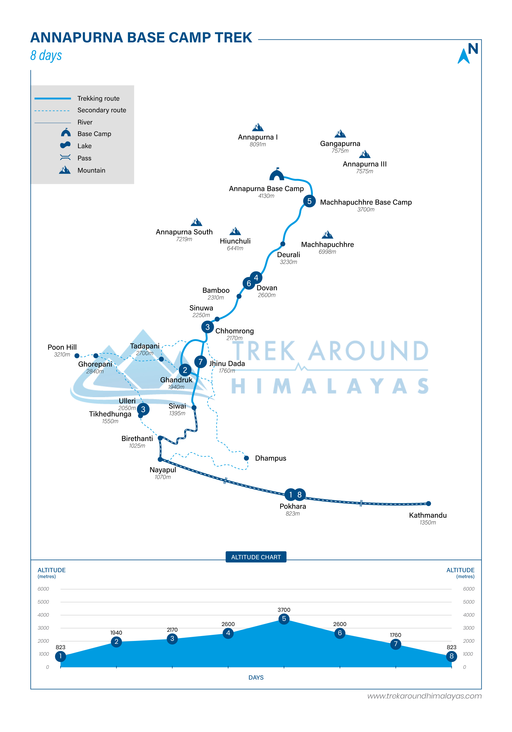 Route Map for Annapurna Base Camp Trek | Adventure Altitude