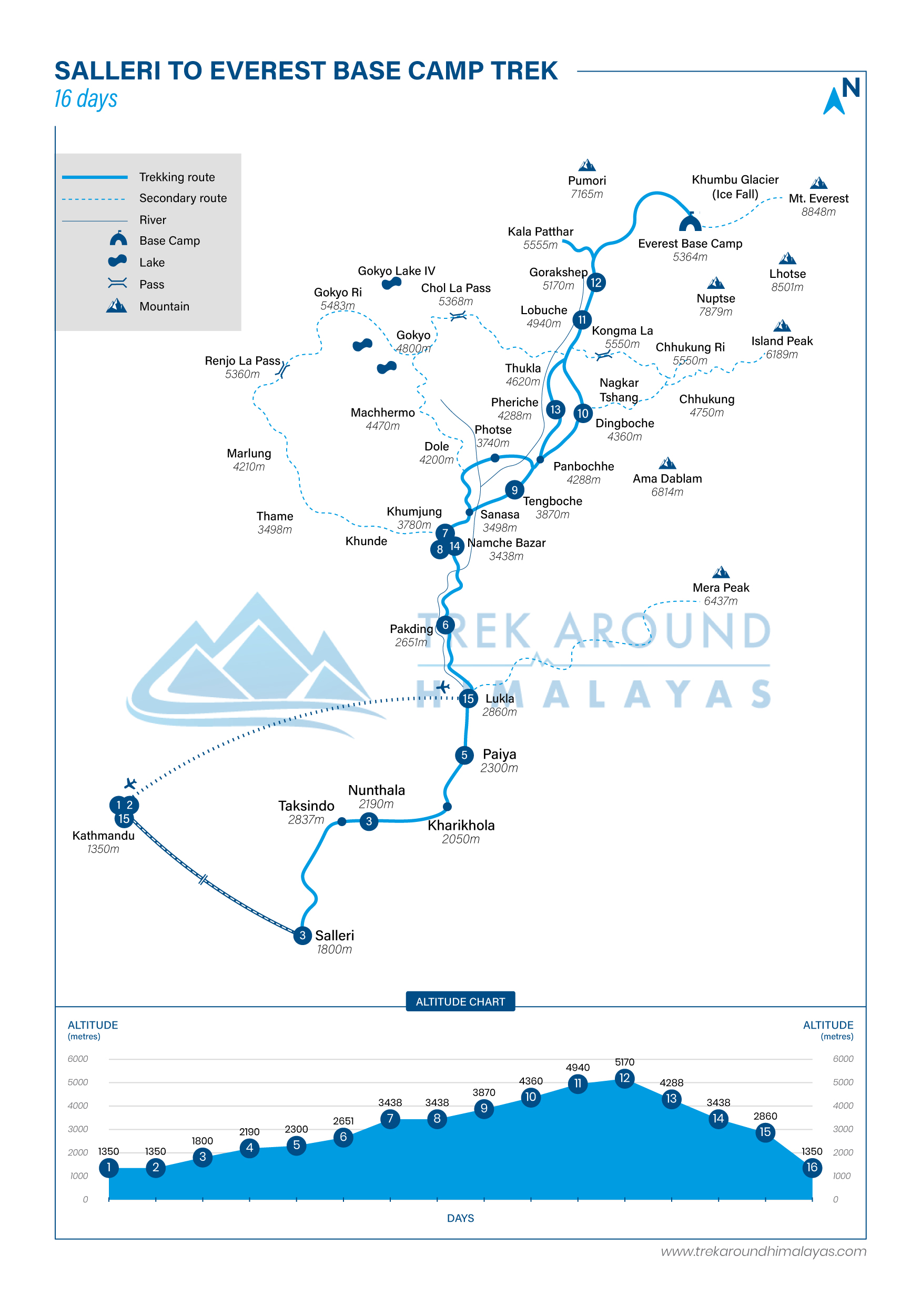 Route Map for Salleri to Everest Base Camp Trek | Adventure Altitude