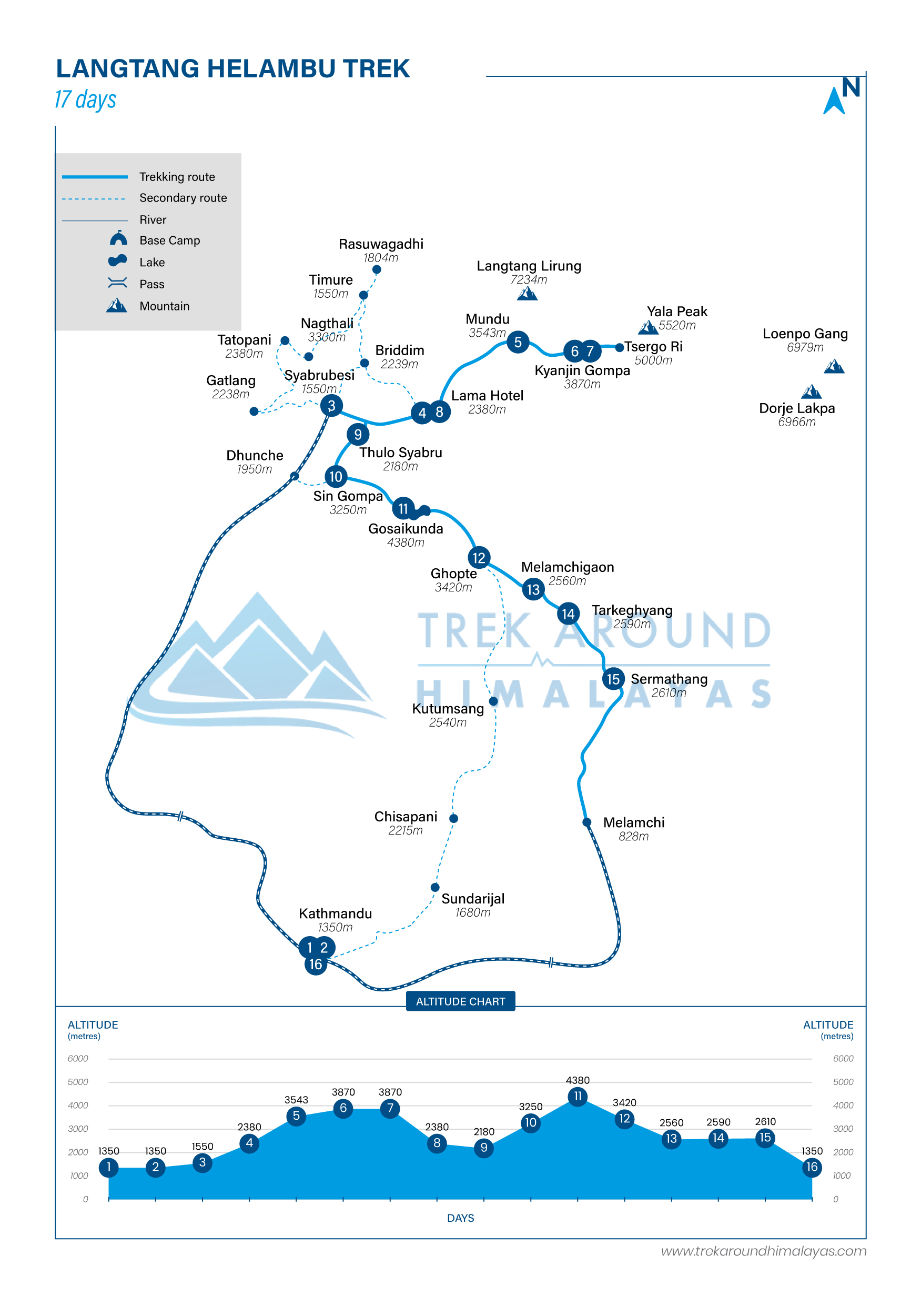 Route Map for Langtang Helambu Trek | Adventure Altitude